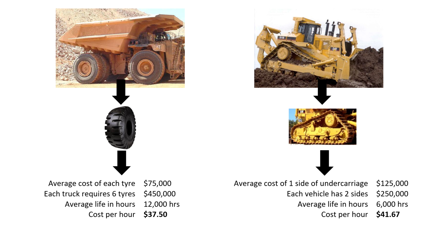 Tyre Management Vs Undercarriage Management - A Cost Comparison