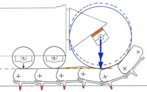 Idler height above Track Roller